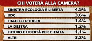sondaggio ipsos intenzioni di voto 29gen2