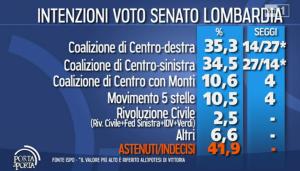 sondaggio ispo senato lombardia 29gen