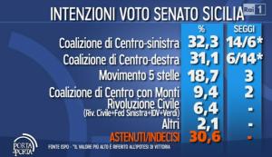 sondaggio ispo senato sicilia 29gen