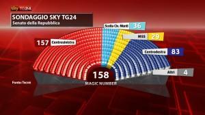 sondaggio tecne sky 28gen1