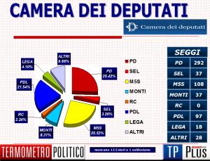 Elezioni 2013 la diretta for Camera dei deputati diretta video