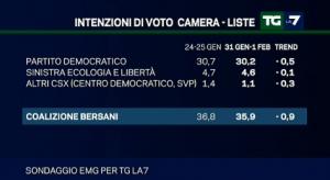 sondaggio emg intenzioni di voto 4feb