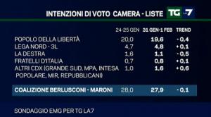 sondaggio emg intenzioni di voto 4feb2