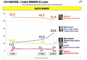 sondaggio lorien 1feb2