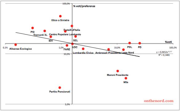 scala logartmica preferenze lombardia