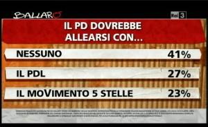 sondaggio ipsos ballarò, alleanze PD