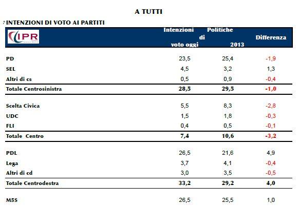 sondaggio ipr, intenzioni di voto al 24/04