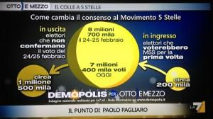 sondaggi demopolis, cambiamento del consenso nel M5S
