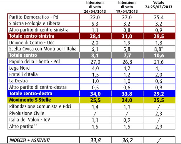 sondaggio swg, intenzioni di voto al 26/04.