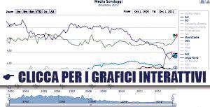 Sondaggi Elettorali Grafici Interattivi 2000-2014