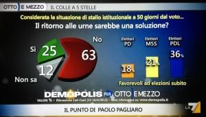 sondaggi demopolis ottoemezzo, gli italiani non vorrebbero un ritorno alle urne