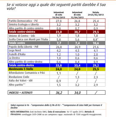 sondaggio swg 19/04, intenzioni di voto
