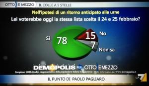 sondaggi demopolis per ottoemezzo, cambiamento nell'intenzione di voto