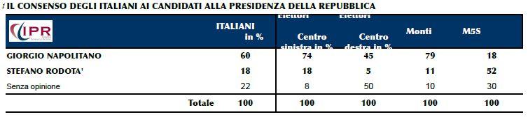 sondaggio ipr, consenso degli italiani per napolitano e rodotà