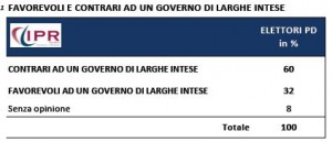 ipr governo largheintese