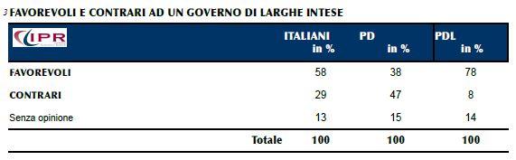 sondaggio Ipr, opinione degli italiani sul governo di larghe intese