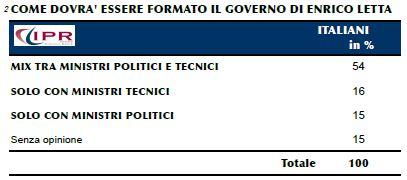 sondaggio ipr, opinione degli italiani sulla composizione del governo letta.