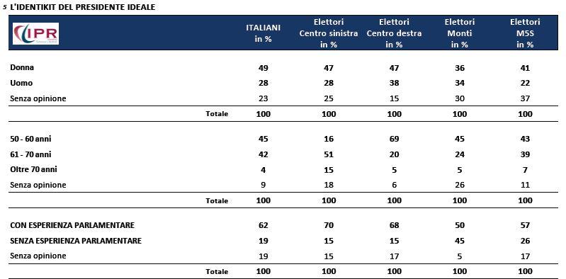 sondaggio ipr, identikit del presidente della repubblica ideale