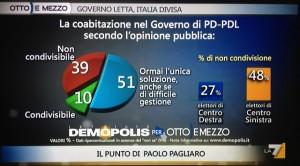 sondaggio-demopolis-governo-larghe-intese