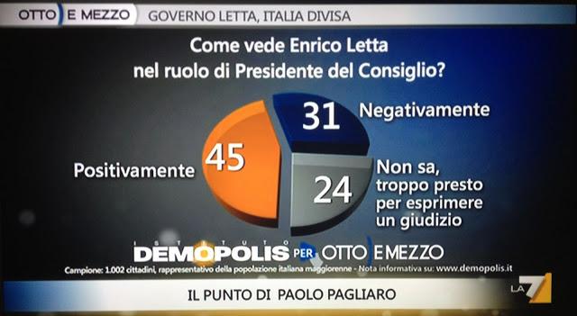 sondaggio-demopolis-letta