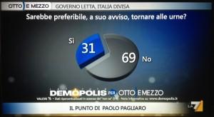 sondaggio-demopolis-ritorno-alle-urne