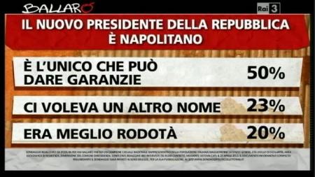 sondaggio-napolitano-ipsos