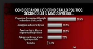 sondaggio emg 8apr