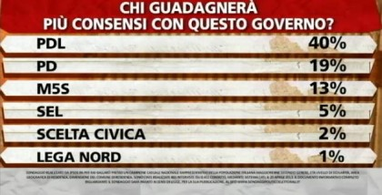 sondaggio-ipsos-ballaro'-governo
