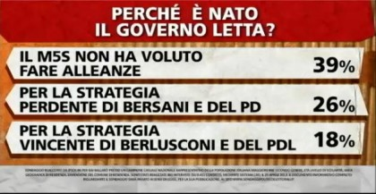 sondaggio-ipsos-governo