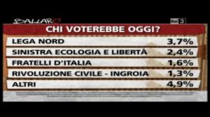 sondaggio ipsos intenzioni