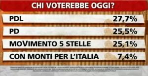 Sondaggio Ipsos a Ballaro, intenzioni di voto ai partiti il 30/04.