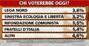 Sondaggio Ipsos a Ballaro, intenzioni di voto ai partiti del 30/04.