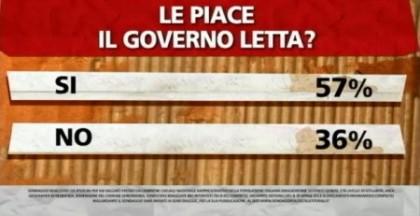 sondaggio-ipsos-governo-letta
