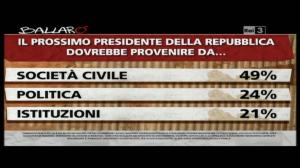 Sondaggio Ipsos a Ballarò, presidente della repubblica
