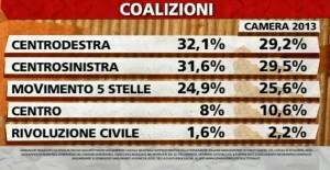 sondaggio ipsos coalizioni aprile