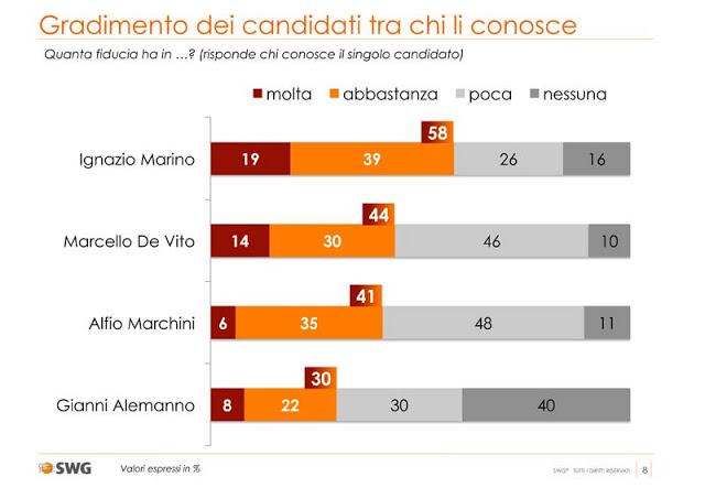 sondaggio swg, fiducia nei candidati a sindaco di roma