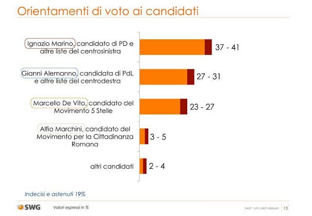 sondaggio swg, intenzioni di voto per i candidati a sindaco di roma
