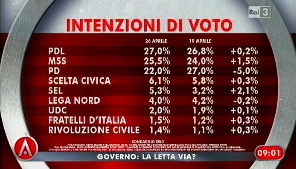 sondaggio swg ad agora, intenzioni di voto.