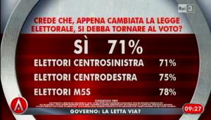 sondaggio swg ad agora, nuova legge elettorale.