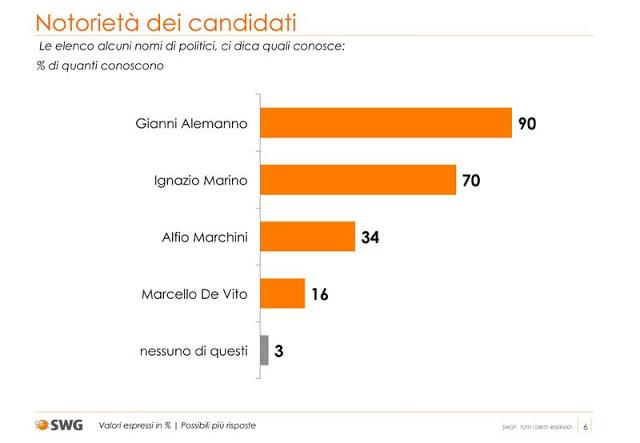 sondaggio swg, notorietà dei candidati a doventare sindaco di roma