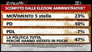 Sondaggio Ipsos per Ballarò, chi è il partito sconfitto alle elezioni amministrative secondo gli Italiani.