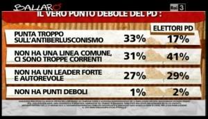Sondaggio Ipsos per Ballarò, punti deboli del PD.