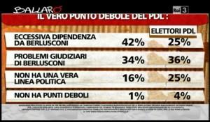 Sondaggio Ipsos per Ballarò, punti deboli del PDL.