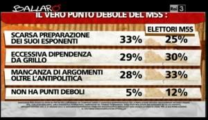 Sondaggio Ipsos per Ballarò, punti deboli del M5S.