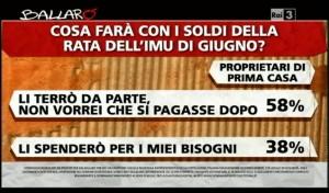 Sondaggio Ipsos per Ballarò, pagamento IMU.