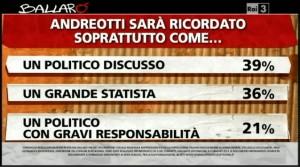 sondaggio Ipsos a Ballarò, valutazione di andreotti.