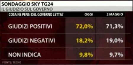 sondaggi-sky-letta