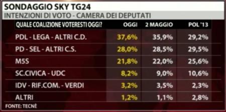 sondaggi-sky-pd-pdl-m5s