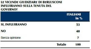 Sondaggio IPR per il Tg3, processi di Berlusconi e tenuta del governo.