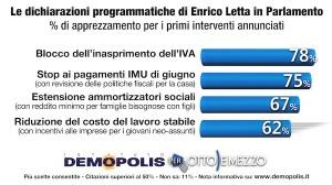 Sondaggio Demopolis per Ottoemezzo, apprezzamento degli interventi proposti da Letta al Parlamento.